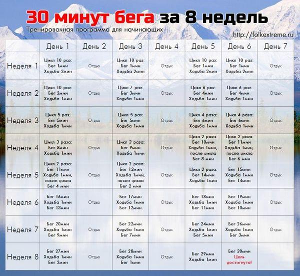 программа бега для похудения таблица мужчины